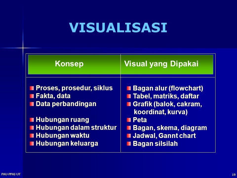 PAU-PPAI-UT 19 VISUALISASI KonsepVisual yang Dipakai Proses, prosedur, siklus Fakta, data Data perbandingan Hubungan ruang Hubungan dalam struktur Hubungan waktu Hubungan keluarga Bagan alur (flowchart) Tabel, matriks, daftar Grafik (balok, cakram, koordinat, kurva) Peta Bagan, skema, diagram Jadwal, Gannt chart Bagan silsilah
