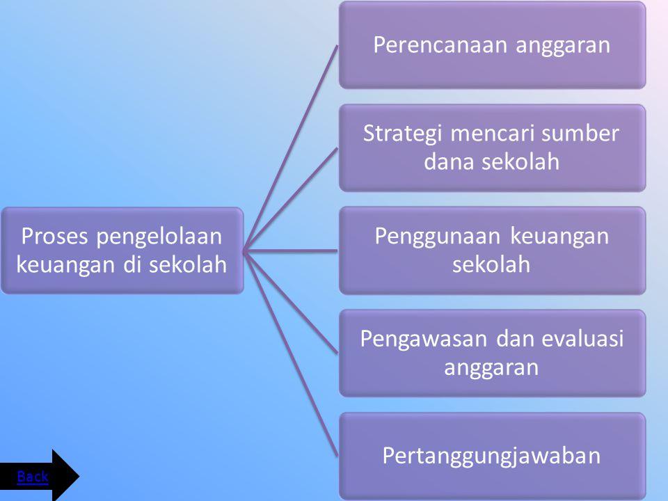 Efisiensi adalah perbandingan yang terbaik antara masukan (input) dan keluaran(out put) atau antara daya dan hasil.
