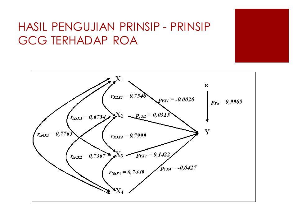 HASIL PENGUJIAN PRINSIP - PRINSIP GCG TERHADAP ROA