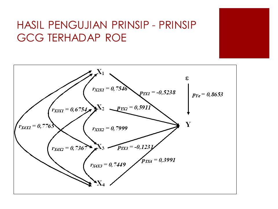 HASIL PENGUJIAN PRINSIP - PRINSIP GCG TERHADAP ROE