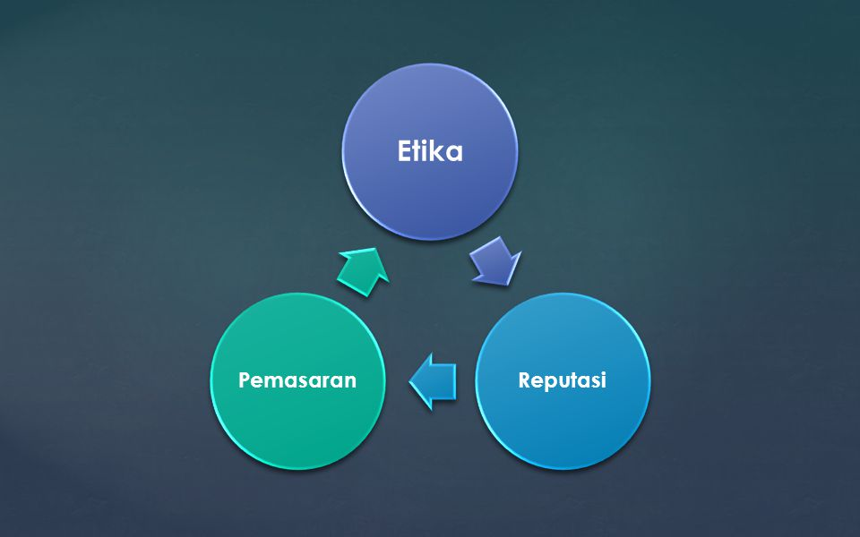 Etika ReputasiPemasaran