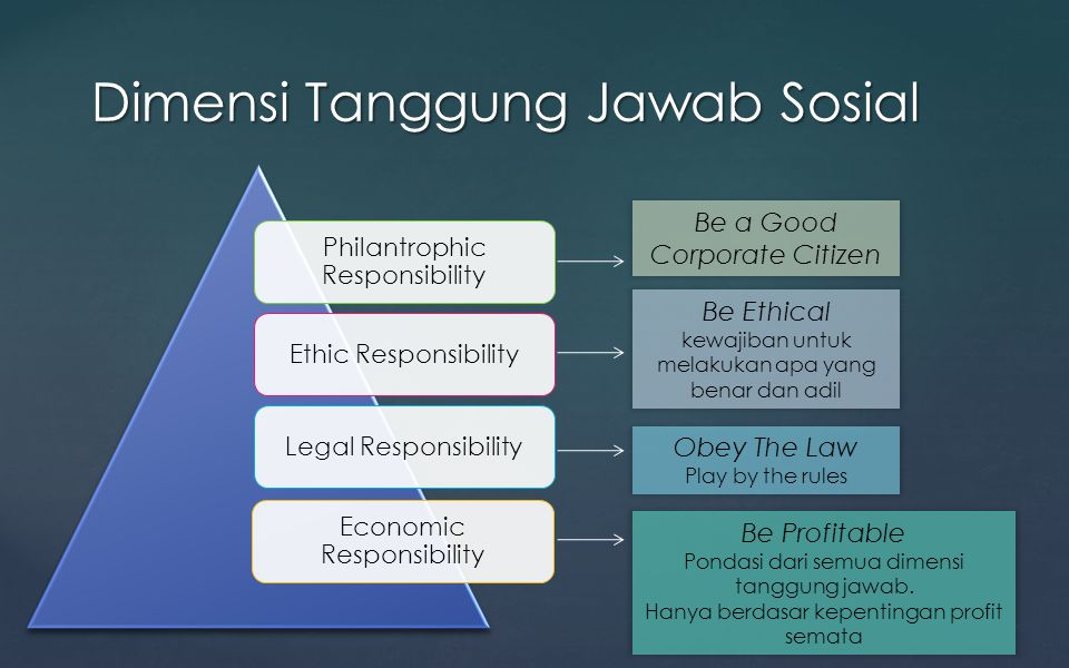 Philantrophic Responsibility Ethic ResponsibilityLegal Responsibility Economic Responsibility Dimensi Tanggung Jawab Sosial Be a Good Corporate Citize