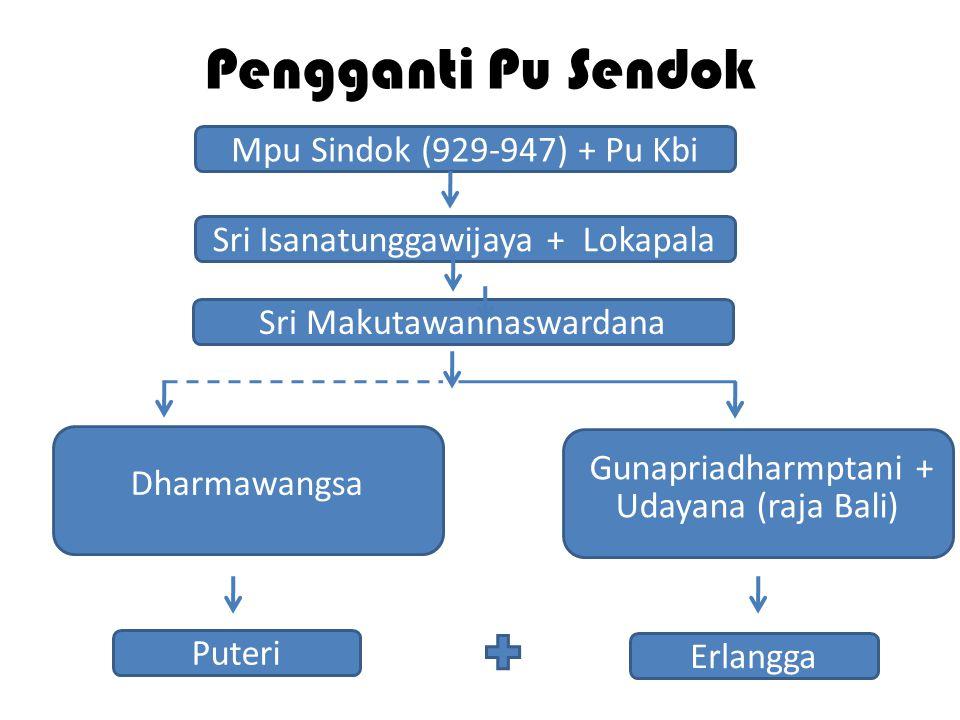 Pengganti Pu Sendok Gunapriadharmptani + Udayana (raja Bali) Mpu Sindok (929-947) + Pu Kbi Sri Isanatunggawijaya + Lokapala Sri Makutawannaswardana Er
