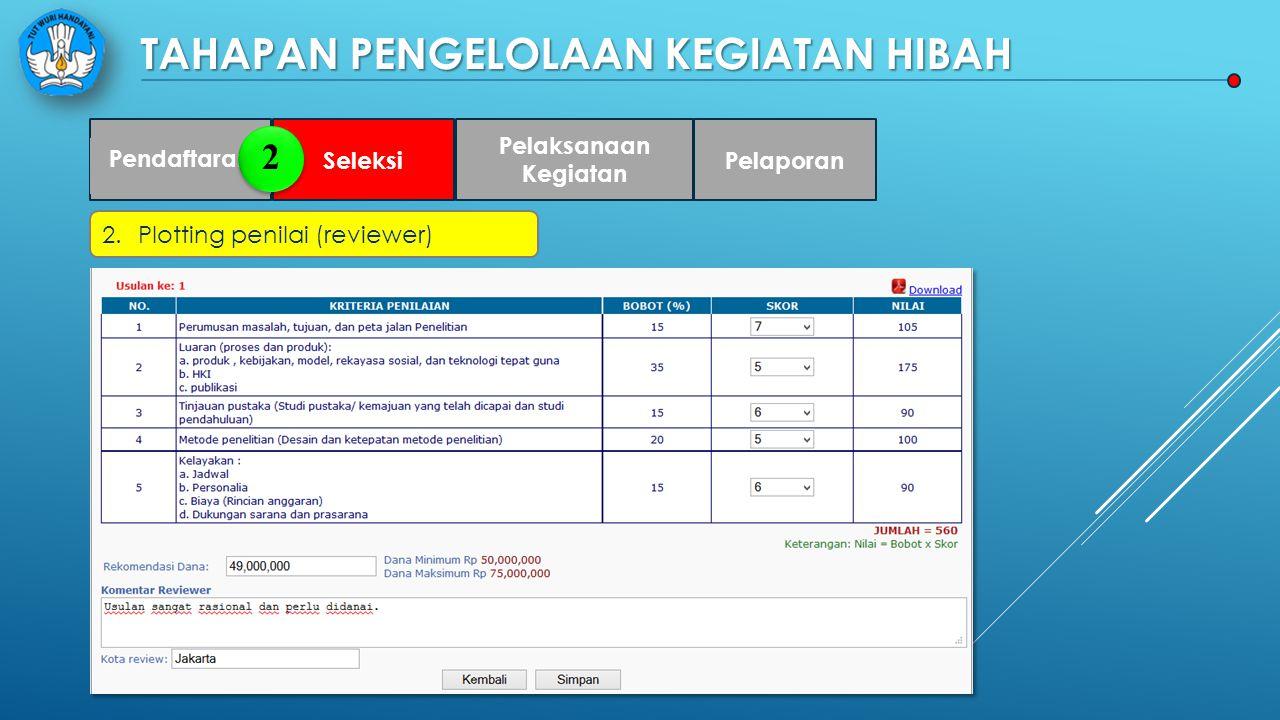 TAHAPAN PENGELOLAAN KEGIATAN HIBAH Pendaftaran Seleksi Pelaksanaan Kegiatan Pelaporan 2.Plotting penilai (reviewer) 2