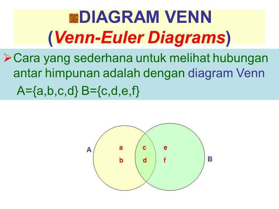 DIAGRAM VENN (Venn-Euler Diagrams)  Cara yang sederhana untuk melihat hubungan antar himpunan adalah dengan diagram Venn A={a,b,c,d} B={c,d,e,f} e f