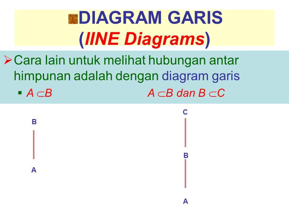 DIAGRAM GARIS (lINE Diagrams)  Cara lain untuk melihat hubungan antar himpunan adalah dengan diagram garis  A  BA  B dan B  C B C A B A