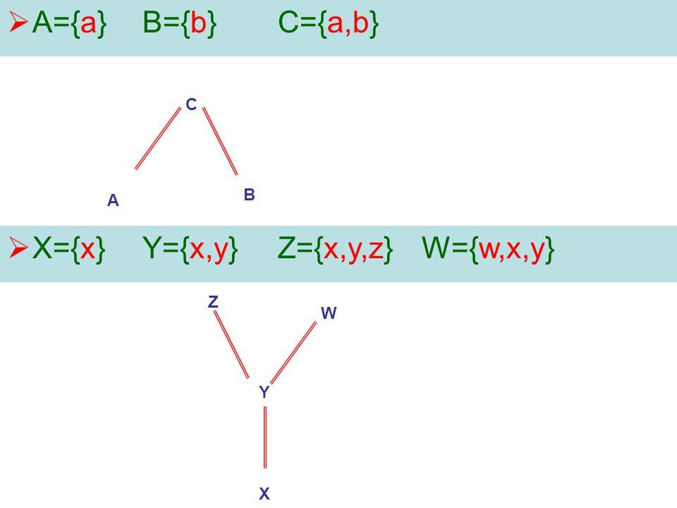  A={a}B={b}C={a,b} B C A  X={x}Y={x,y}Z={x,y,z} W={w,x,y} X Y W Z
