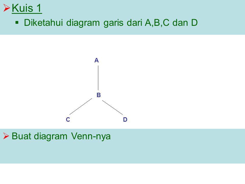  Kuis 1  Diketahui diagram garis dari A,B,C dan D CD B A  Buat diagram Venn-nya