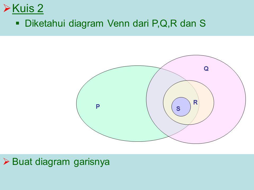  Kuis 2  Diketahui diagram Venn dari P,Q,R dan S  Buat diagram garisnya P Q R S