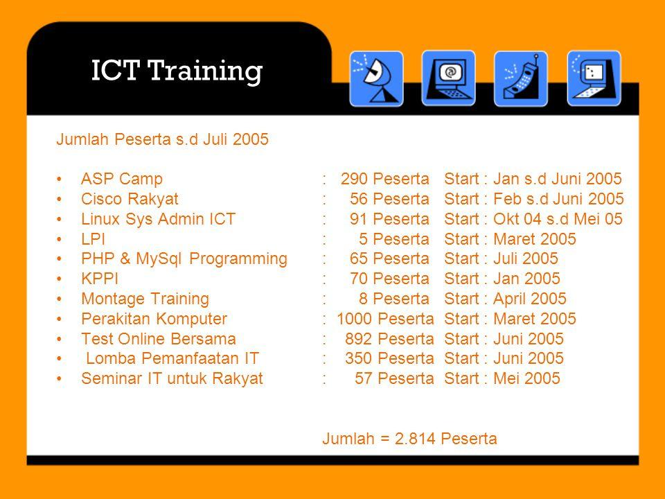 ICT Training Jumlah Peserta s.d Juli 2005 ASP Camp: 290 Peserta Start : Jan s.d Juni 2005 Cisco Rakyat: 56 Peserta Start : Feb s.d Juni 2005 Linux Sys Admin ICT: 91 Peserta Start : Okt 04 s.d Mei 05 LPI: 5 Peserta Start : Maret 2005 PHP & MySqlProgramming: 65 Peserta Start : Juli 2005 KPPI: 70 Peserta Start : Jan 2005 Montage Training: 8 Peserta Start : April 2005 Perakitan Komputer : 1000 Peserta Start : Maret 2005 Test Online Bersama : 892 Peserta Start : Juni 2005 Lomba Pemanfaatan IT : 350 Peserta Start : Juni 2005 Seminar IT untuk Rakyat: 57 Peserta Start : Mei 2005 Jumlah = 2.814 Peserta