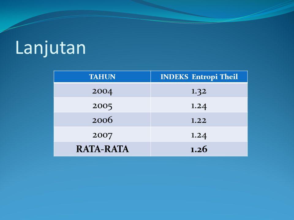 Lanjutan TAHUNINDEKS Entropi Theil 20041.32 20051.24 20061.22 20071.24 RATA-RATA1.26