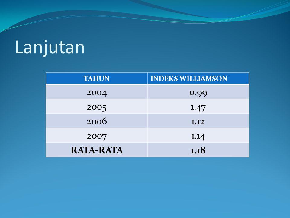 Lanjutan TAHUNINDEKS WILLIAMSON 20040.99 20051.47 20061.12 20071.14 RATA-RATA1.18
