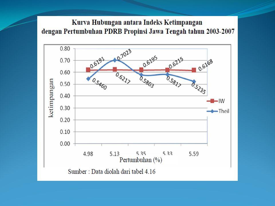 Hipotesis U terbalik Kecenderungan penurunan disparitas pendapatan yang ditunjukkan dengan indeks Williamson dan indeks Entropi Theil belum menunjukkan berlakunya Hipotesis U terbalik dari Kuznets di kabupaten/kota di Propinsi Jawa Tengah.