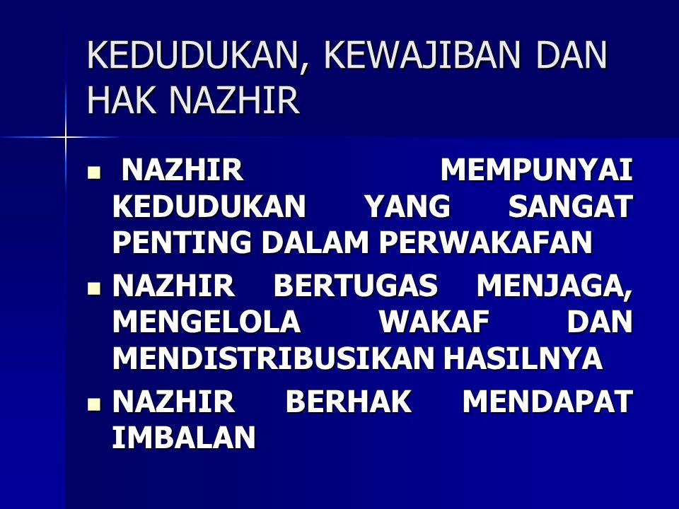 SYARAT NAZHIR MENURUT UU 41/2004 WARGA NEGARA RI WARGA NEGARA RI BERAGAMA ISLAM BERAGAMA ISLAM DEWASA DEWASA AMANAH AMANAH MAMPU SECARA JASMANI DAN ROHANI MAMPU SECARA JASMANI DAN ROHANI TIDAK TERHALANG MELAKUKAN PERBUATAN HUKUM TIDAK TERHALANG MELAKUKAN PERBUATAN HUKUM