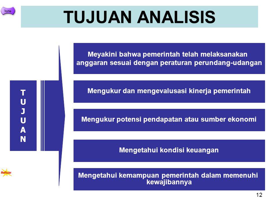 12 Meyakini bahwa pemerintah telah melaksanakan anggaran sesuai dengan peraturan perundang-udangan Mengukur dan mengevalusasi kinerja pemerintah Mengu