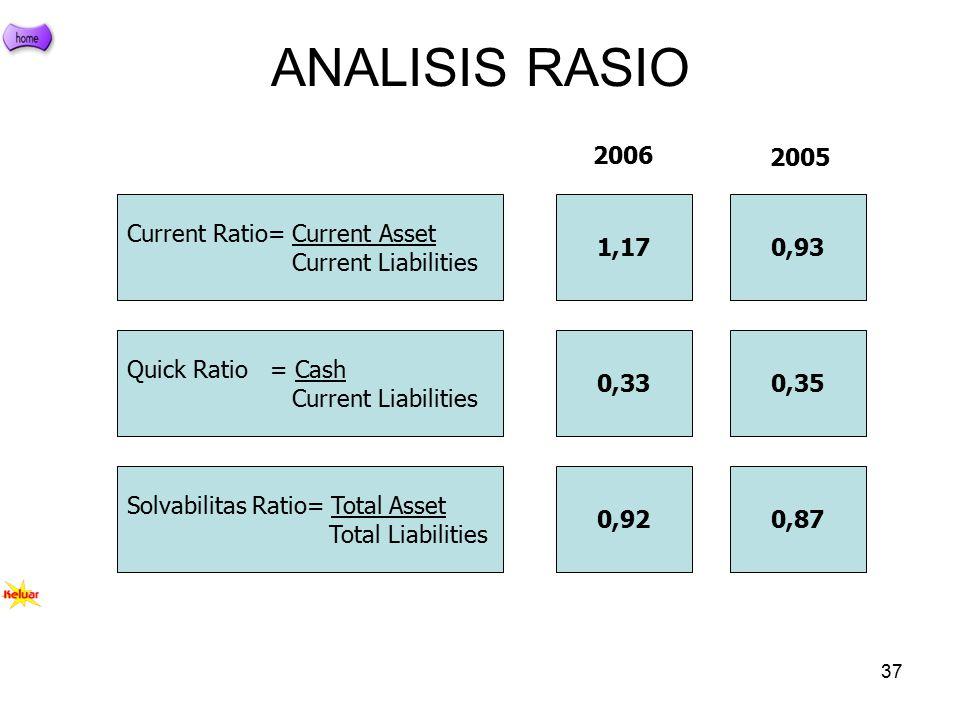 37 ANALISIS RASIO Current Ratio= Current Asset Current Liabilities Quick Ratio = Cash Current Liabilities Solvabilitas Ratio= Total Asset Total Liabil