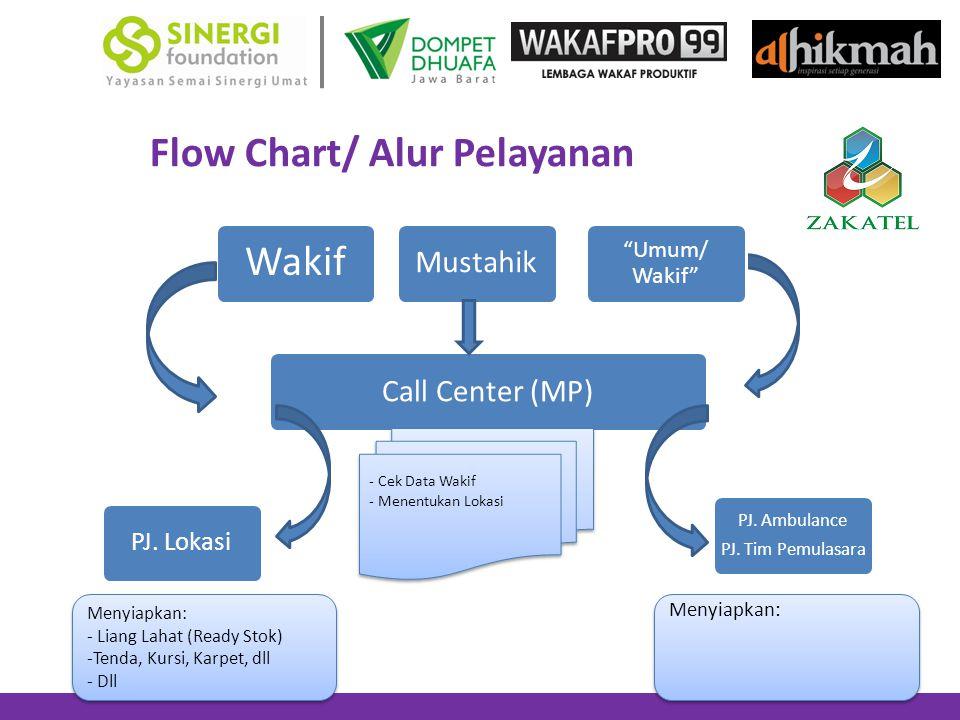Flow Chart/ Alur Pelayanan Wakif Mustahik Call Center (MP) PJ.