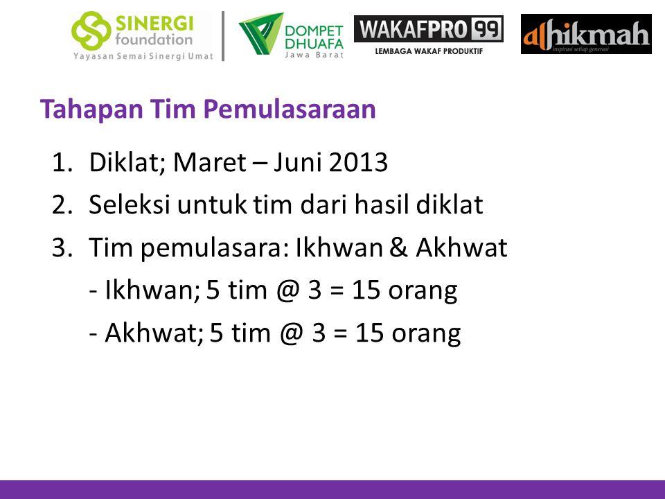 Tahapan Tim Pemulasaraan 1.Diklat; Maret – Juni 2013 2.Seleksi untuk tim dari hasil diklat 3.Tim pemulasara: Ikhwan & Akhwat - Ikhwan; 5 tim @ 3 = 15
