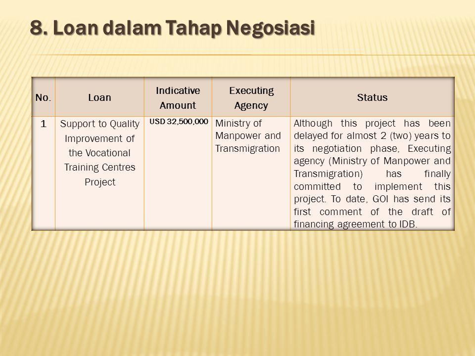 8. Loan dalam Tahap Negosiasi