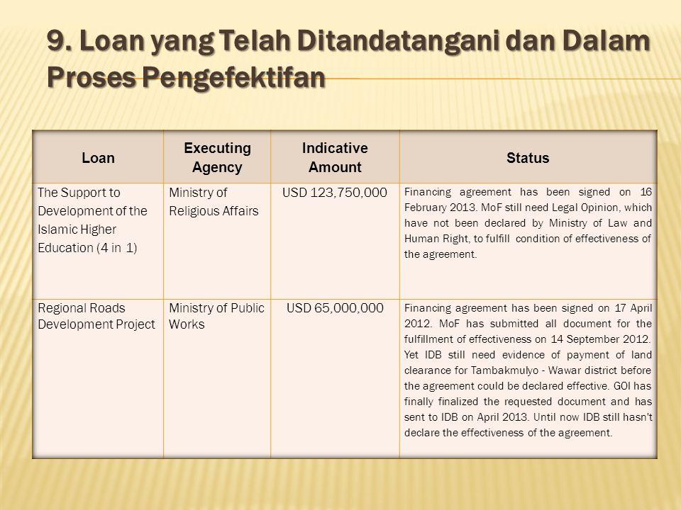 9. Loan yang Telah Ditandatangani dan Dalam Proses Pengefektifan