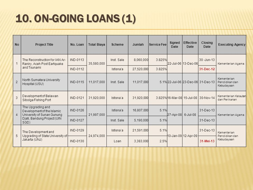 10. ON-GOING LOANS (1) NoProject TitleNo. LoanTotal BiayaSchemeJumlahService Fee Signed Date Effective Date Closing Date Executing Agency 1 The Recons