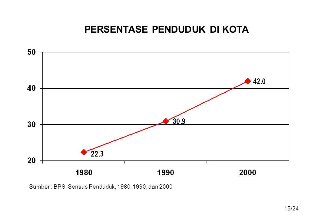 PERSENTASE PENDUDUK DI KOTA Sumber : BPS, Sensus Penduduk, 1980, 1990, dan 2000 15/24