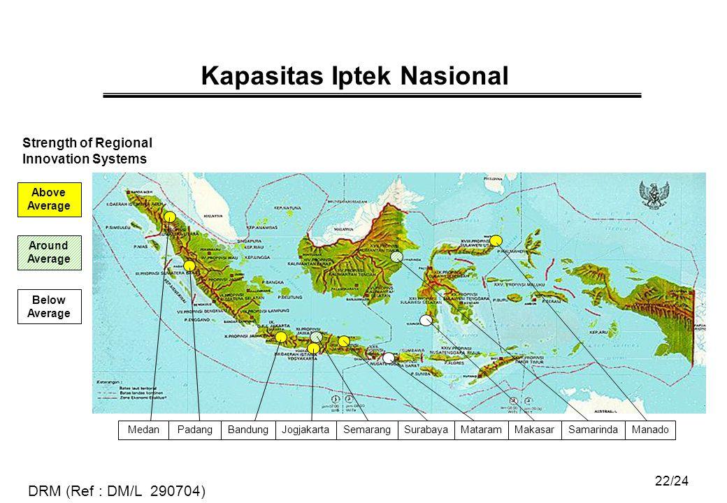 22/24 Kapasitas Iptek Nasional Strength of Regional Innovation Systems Above Average Around Average Below Average PadangMedanJogjakartaSemarangMakasarSamarindaManadoMataramSurabayaBandung DRM (Ref : DM/L 290704)