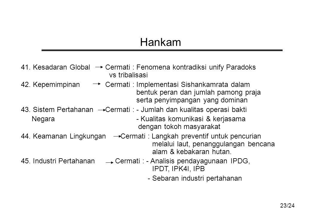 23/24 Hankam 41.Kesadaran Global Cermati : Fenomena kontradiksi unify Paradoks vs tribalisasi 42.
