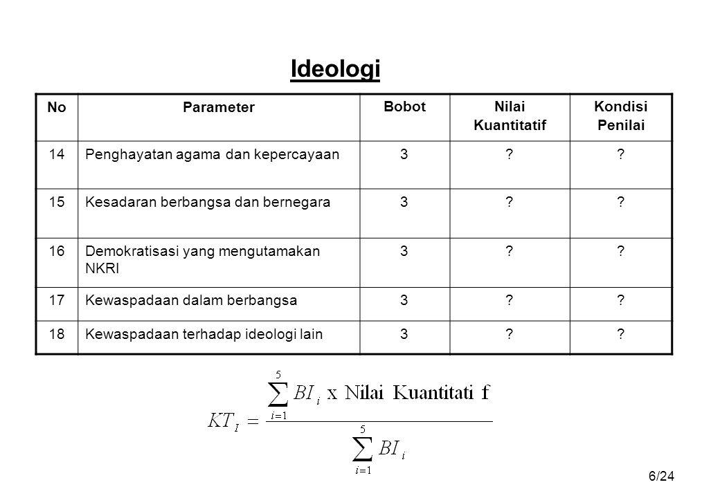 6/24 Ideologi NoParameter Bobot Nilai Kuantitatif Kondisi Penilai 14Penghayatan agama dan kepercayaan3?.