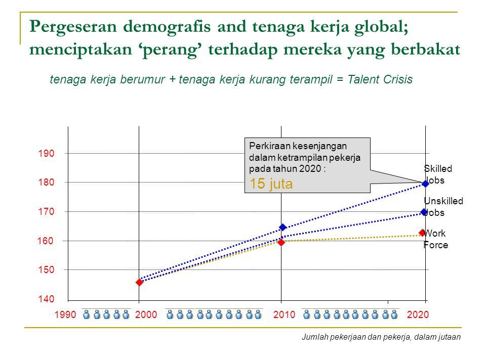 Pergeseran demografis and tenaga kerja global; menciptakan 'perang' terhadap mereka yang berbakat tenaga kerja berumur + tenaga kerja kurang terampil