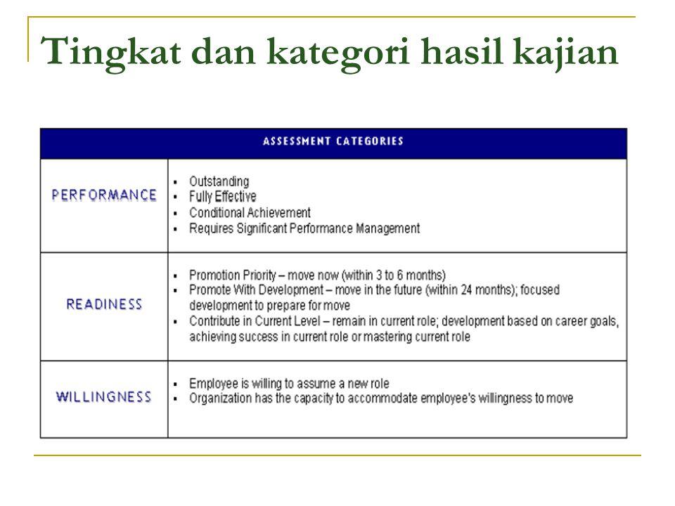 Tingkat dan kategori hasil kajian