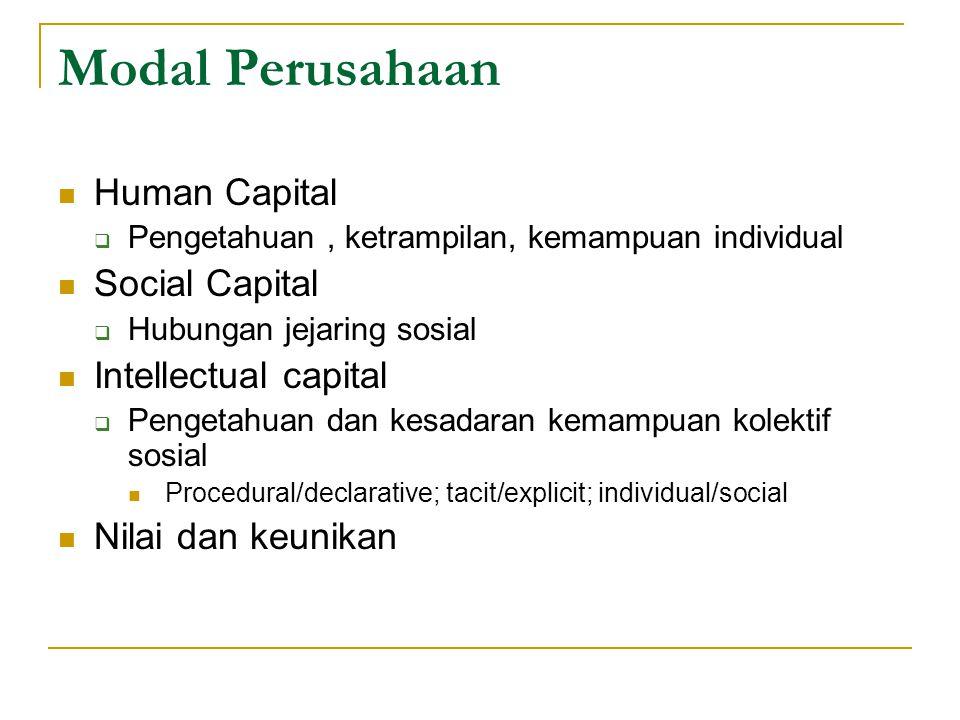 Modal Perusahaan Human Capital  Pengetahuan, ketrampilan, kemampuan individual Social Capital  Hubungan jejaring sosial Intellectual capital  Penge