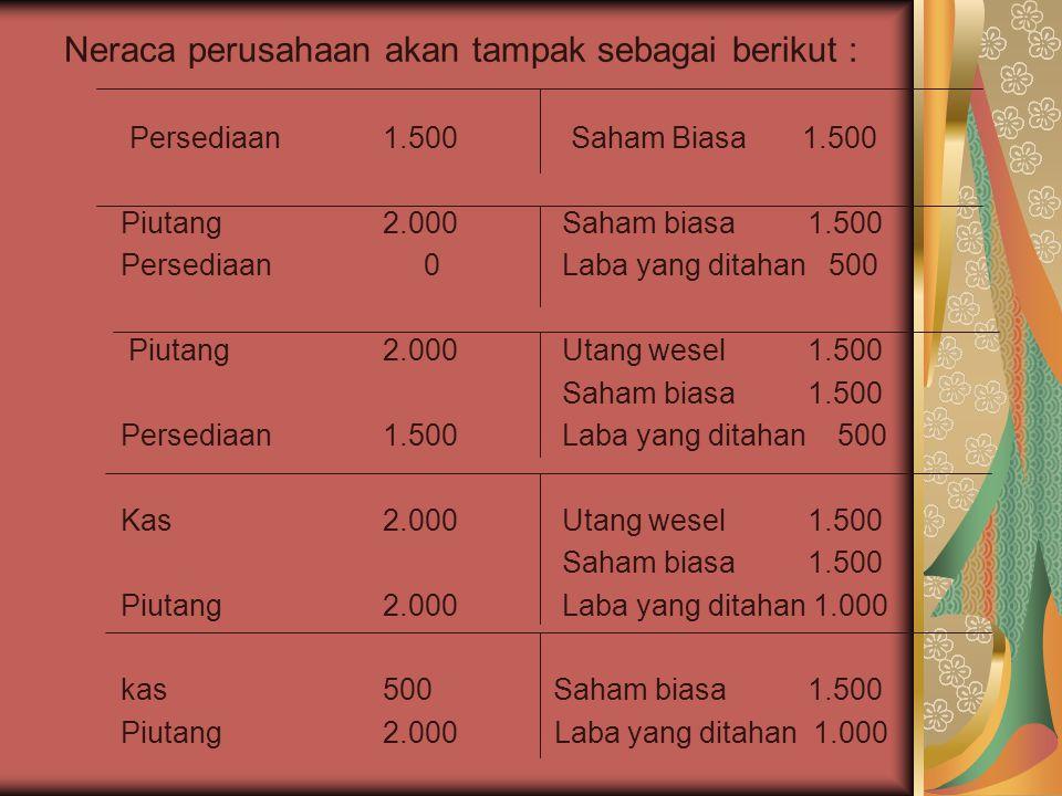 Neraca perusahaan akan tampak sebagai berikut : Persediaan 1.500 Saham Biasa 1.500 Piutang2.000 Saham biasa 1.500 Persediaan 0 Laba yang ditahan 500 P