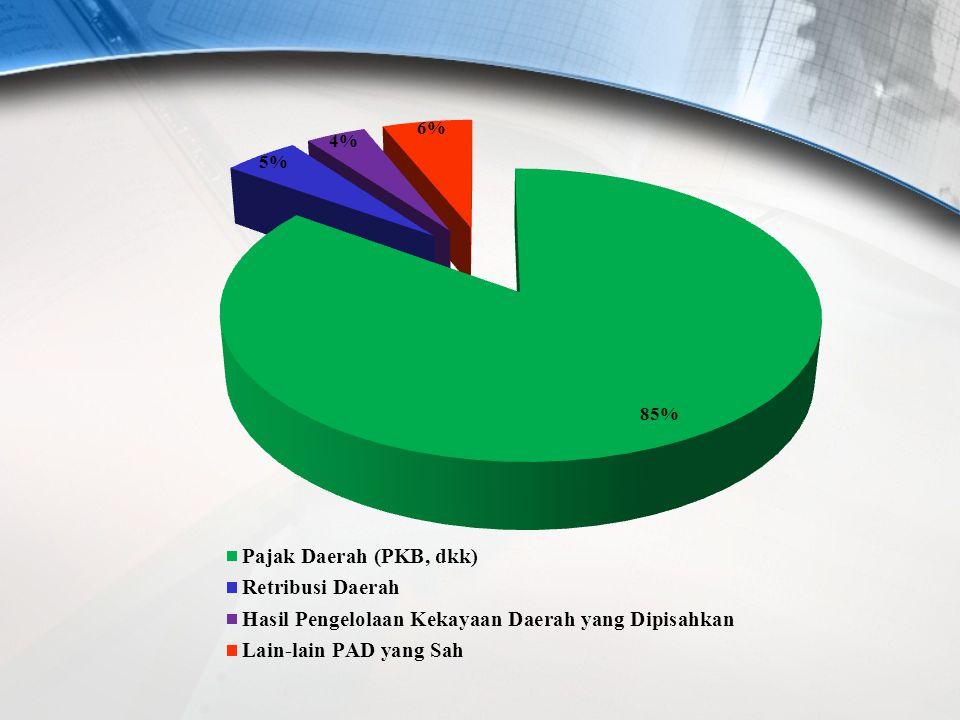PAD 2009-2013 1.85 % dari Pajak Daerah (PKB, dkk) 2. 5% dari Retribusi Daerah (akomodir semua pendapatan SKPD) 3. 4% dari Hasil Pengelolaan Kekayaan D