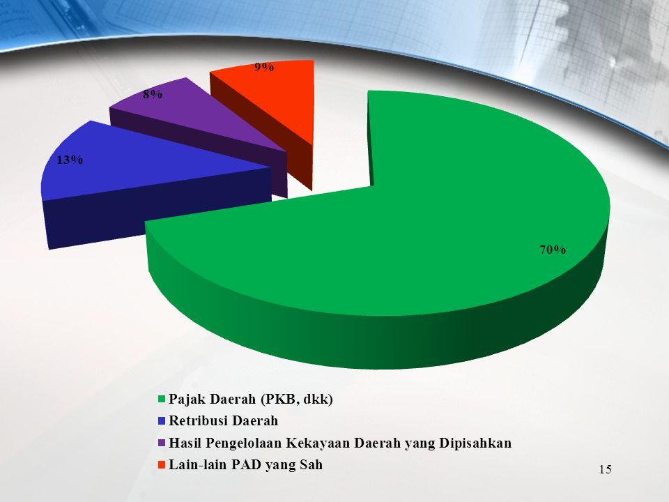 RENCANA PAD 2014-2018 1.70 % dari Pajak Daerah (PKB, dkk) 2.13% dari Retribusi Daerah (akomodir semua pendapatan SKPD) 3. 8% dari Hasil Pengelolaan Ke
