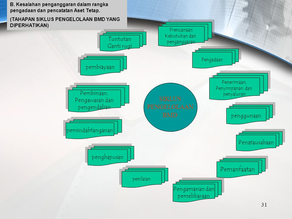 Bagi DPPKA/DPPKAD (sebagai Pembantu Pengelola Barang): Melakukan Bimbingan Teknis (BIMTEK) dan PENDAMPINGAN kepada pengurus barang, penyimpan barang,