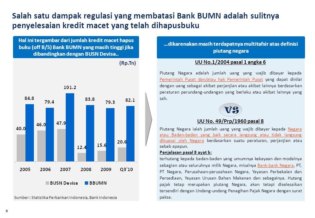 99 Hal ini tergambar dari jumlah kredit macet hapus buku (off B/S) Bank BUMN yang masih tinggi jika dibandingkan dengan BUSN Devisa..