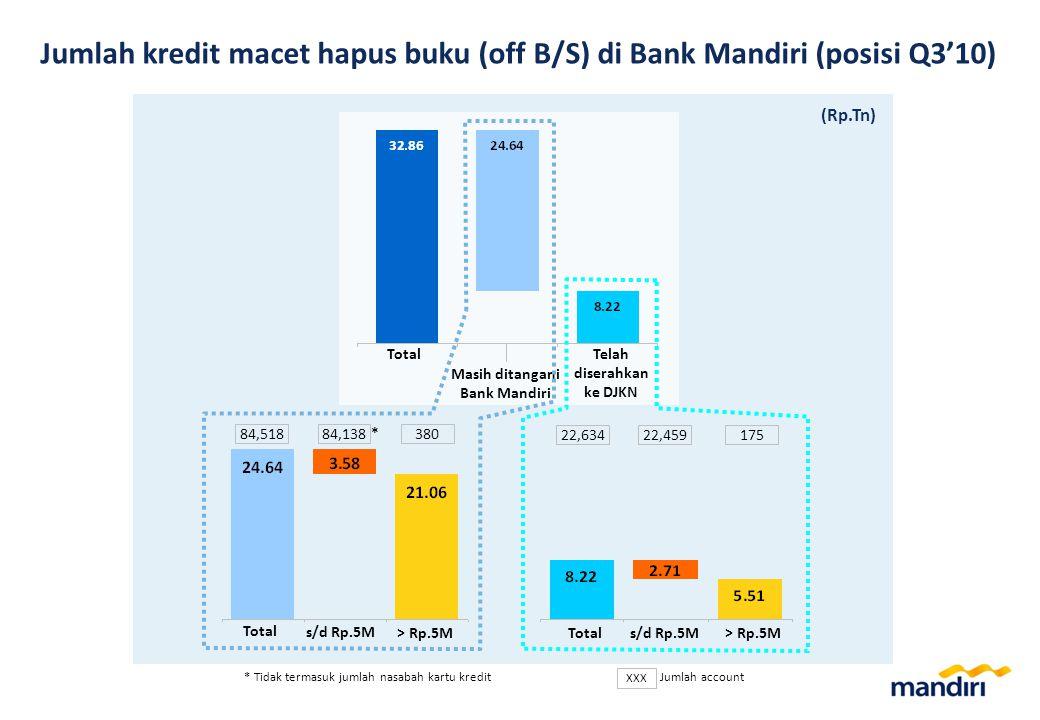 Jumlah kredit macet hapus buku (off B/S) di Bank Mandiri (posisi Q3'10) Masih ditangani Bank Mandiri TotalTelah diserahkan ke DJKN Total> Rp.5Ms/d Rp.5M> Rp.5M s/d Rp.5M Total XXX Jumlah account (Rp.Tn) 84,51884,138380 22,63422,459175 * * Tidak termasuk jumlah nasabah kartu kredit