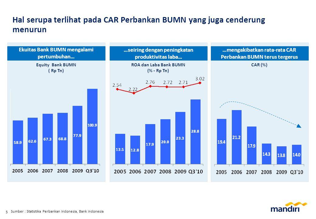 5 Equity Bank BUMN ( Rp Tn) ROA dan Laba Bank BUMN (% - Rp Tn) CAR (%) Ekuitas Bank BUMN mengalami pertumbuhan… …seiring dengan peningkatan produktivitas laba… …mengakibatkan rata-rata CAR Perbankan BUMN terus tergerus Sumber : Statistika Perbankan Indonesia, Bank Indonesia Hal serupa terlihat pada CAR Perbankan BUMN yang juga cenderung menurun