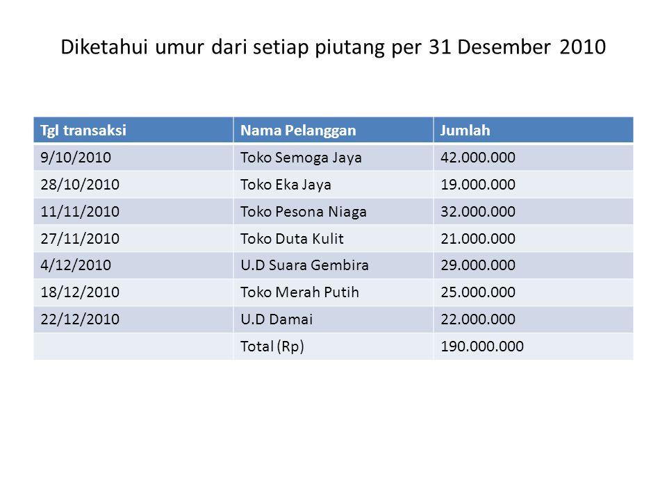 Diketahui umur dari setiap piutang per 31 Desember 2010 Tgl transaksiNama PelangganJumlah 9/10/2010Toko Semoga Jaya42.000.000 28/10/2010Toko Eka Jaya1