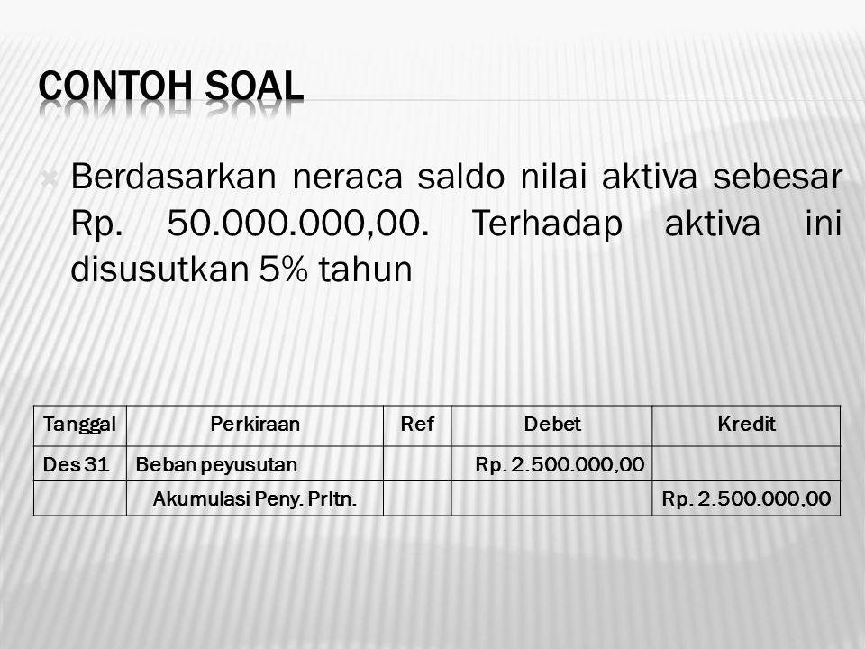  Berdasarkan neraca saldo nilai aktiva sebesar Rp. 50.000.000,00. Terhadap aktiva ini disusutkan 5% tahun TanggalPerkiraanRefDebetKredit Des 31Beban