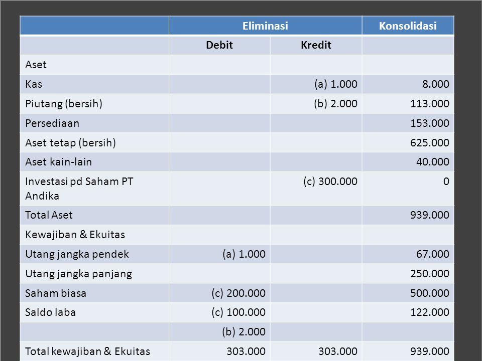 EliminasiKonsolidasi DebitKredit Aset Kas(a) 1.0008.000 Piutang (bersih)(b) 2.000113.000 Persediaan153.000 Aset tetap (bersih)625.000 Aset kain-lain40