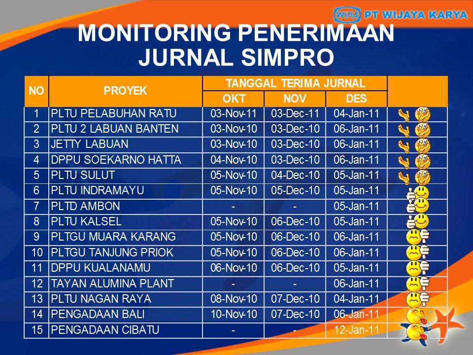 MONITORING PENERIMAAN JURNAL SIMPRO