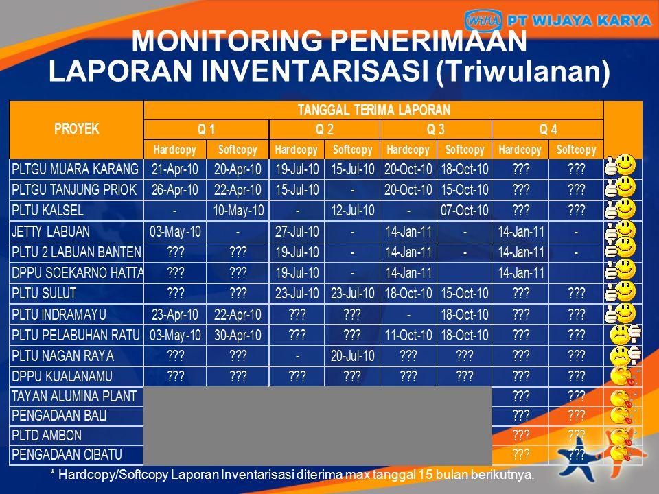 MONITORING PENERIMAAN LAPORAN INVENTARISASI (Triwulanan) * Hardcopy/Softcopy Laporan Inventarisasi diterima max tanggal 15 bulan berikutnya.