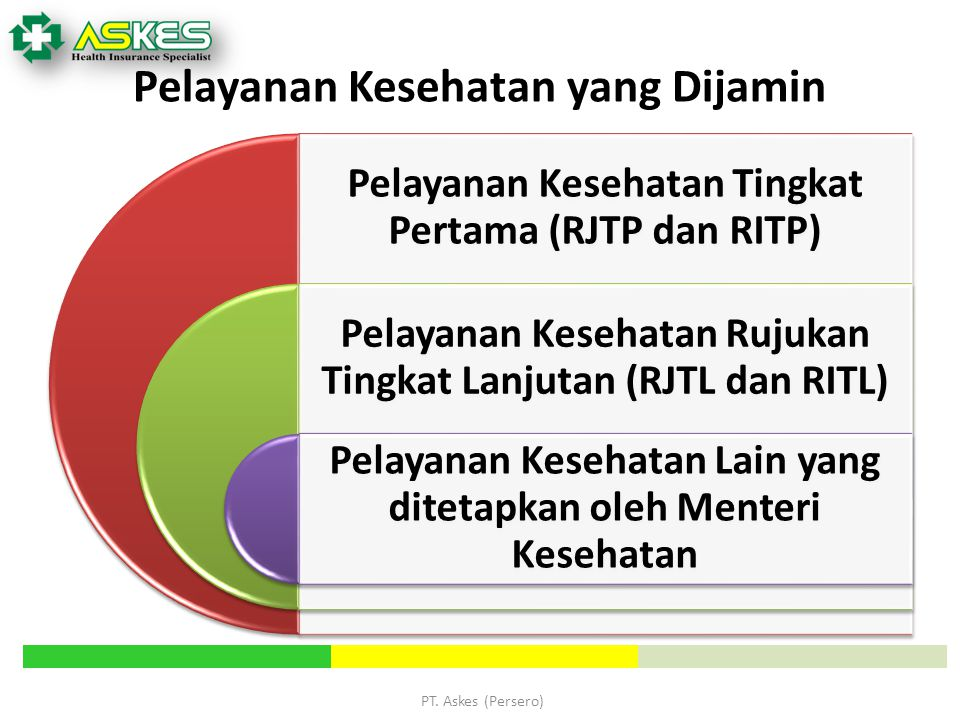 PT. Askes (Persero) Pelayanan Kesehatan yang Dijamin Pelayanan Kesehatan Tingkat Pertama (RJTP dan RITP) Pelayanan Kesehatan Rujukan Tingkat Lanjutan