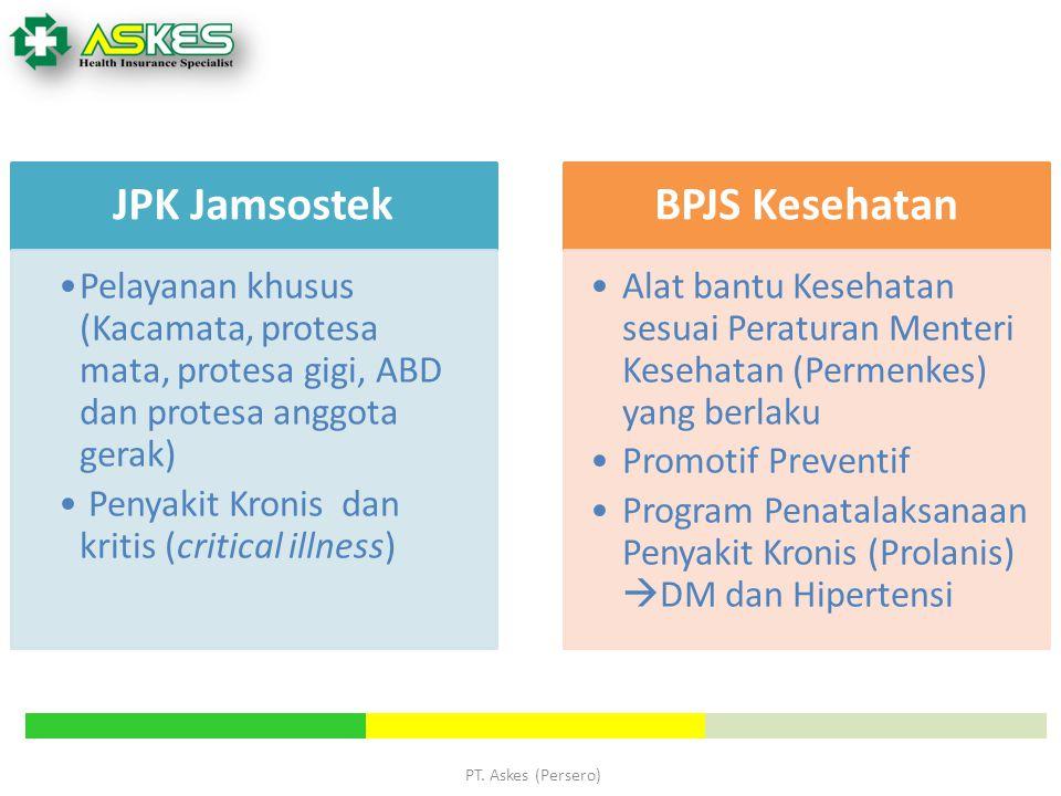 PT. Askes (Persero) JPK Jamsostek Pelayanan khusus (Kacamata, protesa mata, protesa gigi, ABD dan protesa anggota gerak) Penyakit Kronis dan kritis (c