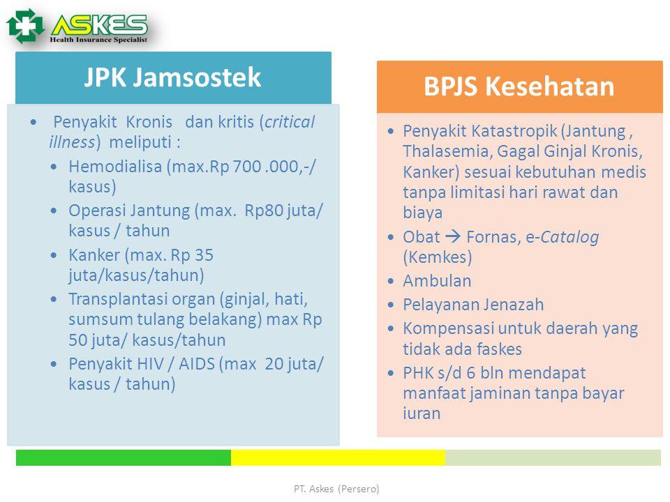 PT. Askes (Persero) JPK Jamsostek Penyakit Kronis dan kritis (critical illness) meliputi : Hemodialisa (max.Rp 700.000,-/ kasus) Operasi Jantung (max.