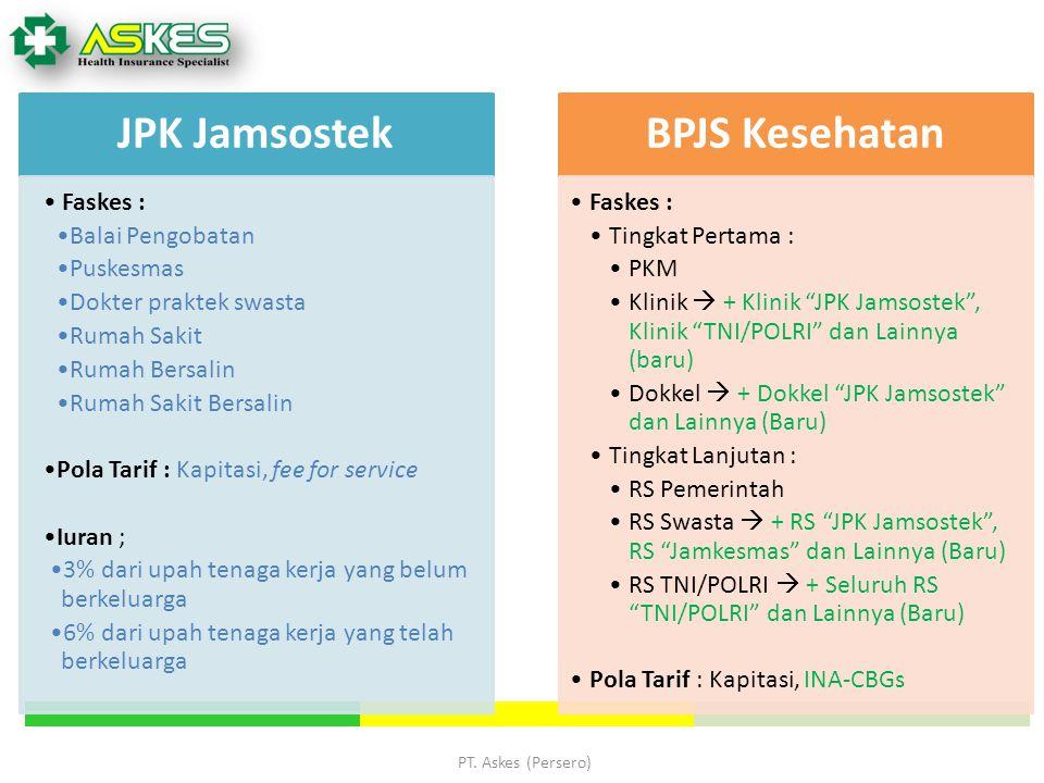 PT. Askes (Persero) JPK Jamsostek Faskes : Balai Pengobatan Puskesmas Dokter praktek swasta Rumah Sakit Rumah Bersalin Rumah Sakit Bersalin Pola Tarif
