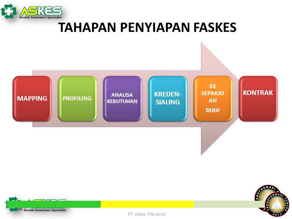 TAHAPAN PENYIAPAN FASKES 34 MAPPING PROFILING ANALISA KEBUTUHAN KREDEN- SIALING KE SEPAKAT AN TARIF KONTRAK PT. Askes (Persero)