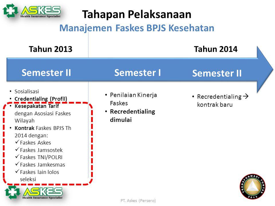 Tahapan Pelaksanaan Manajemen Faskes BPJS Kesehatan Semester IISemester I Penilaian Kinerja Faskes Recredentialing dimulai Tahun 2013 Tahun 2014 PT. A